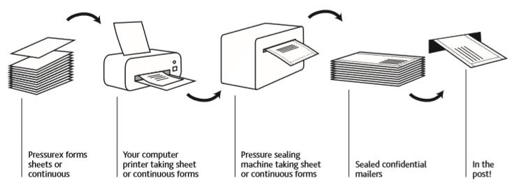 pressure seal how it works